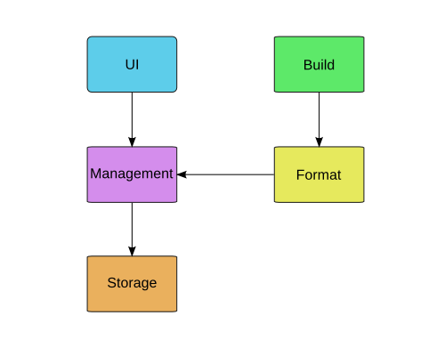 Dream Package Management Framework