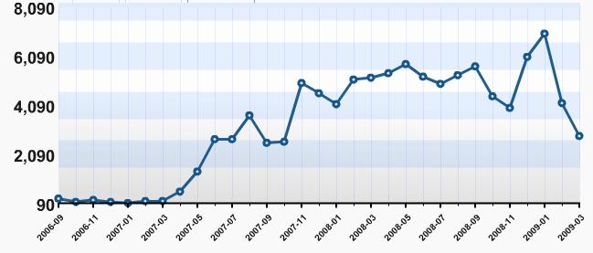 Blog grow graph