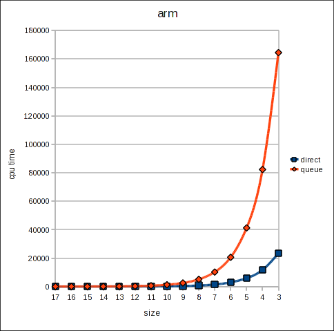 Graph for arm