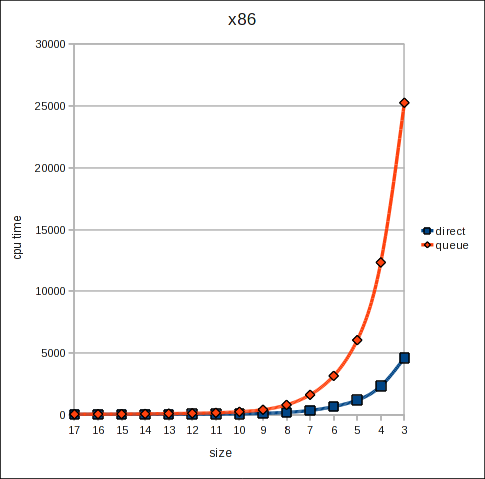 Graph for x86