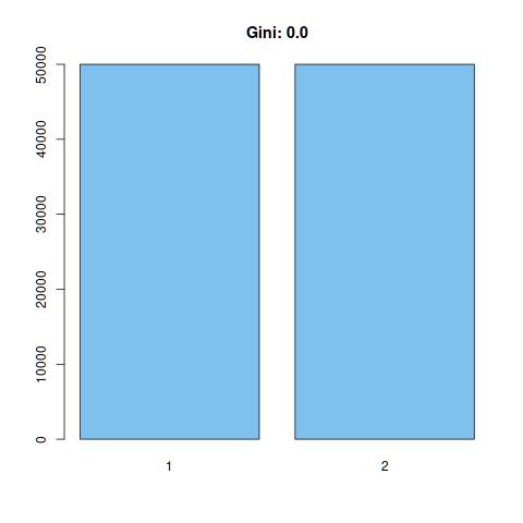 Example 1 (Gini: 0.0).