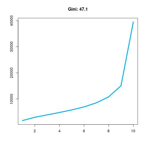 Real 10 (Gini: 47.1).