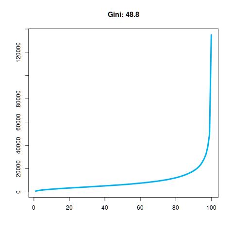 Real 100 (Gini: 48.8).